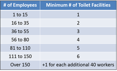 Minimum Number of Toilet.png